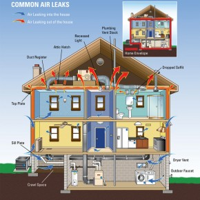 Superior The 3 Most Important Strategies To Achieve An Energy Efficient Home Part 2